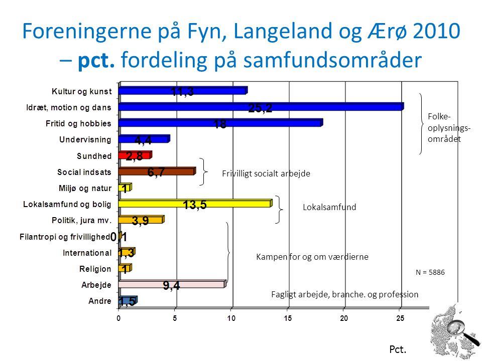 Foreningerne på Fyn, Langeland og Ærø 2010 – pct