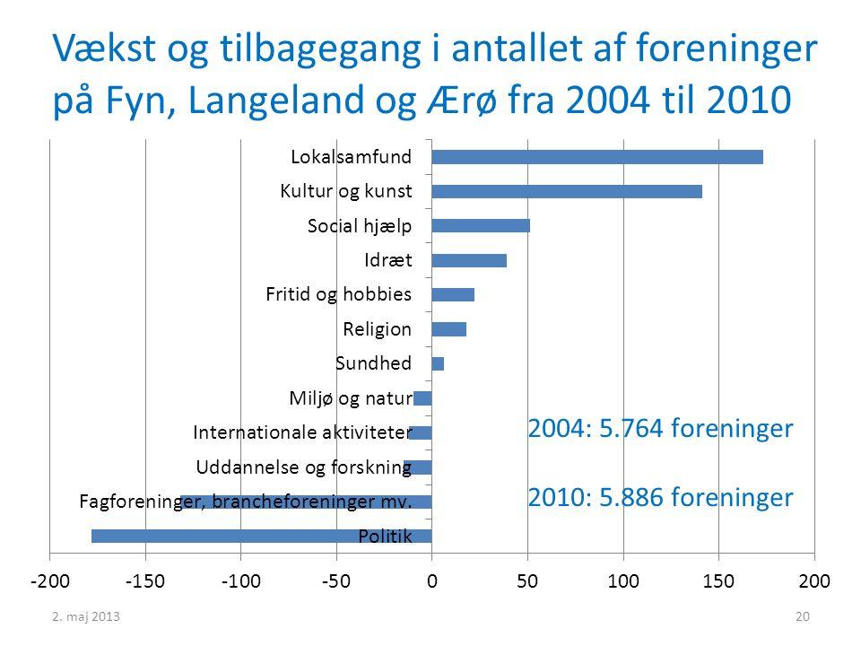 Vækst og tilbagegang i antallet af foreninger på Fyn, Langeland og Ærø fra 2004 til 2010