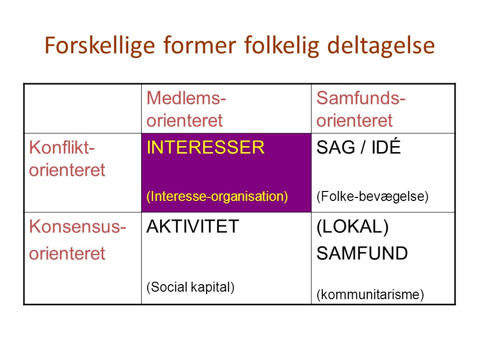 Forskellige former folkelig deltagelse
