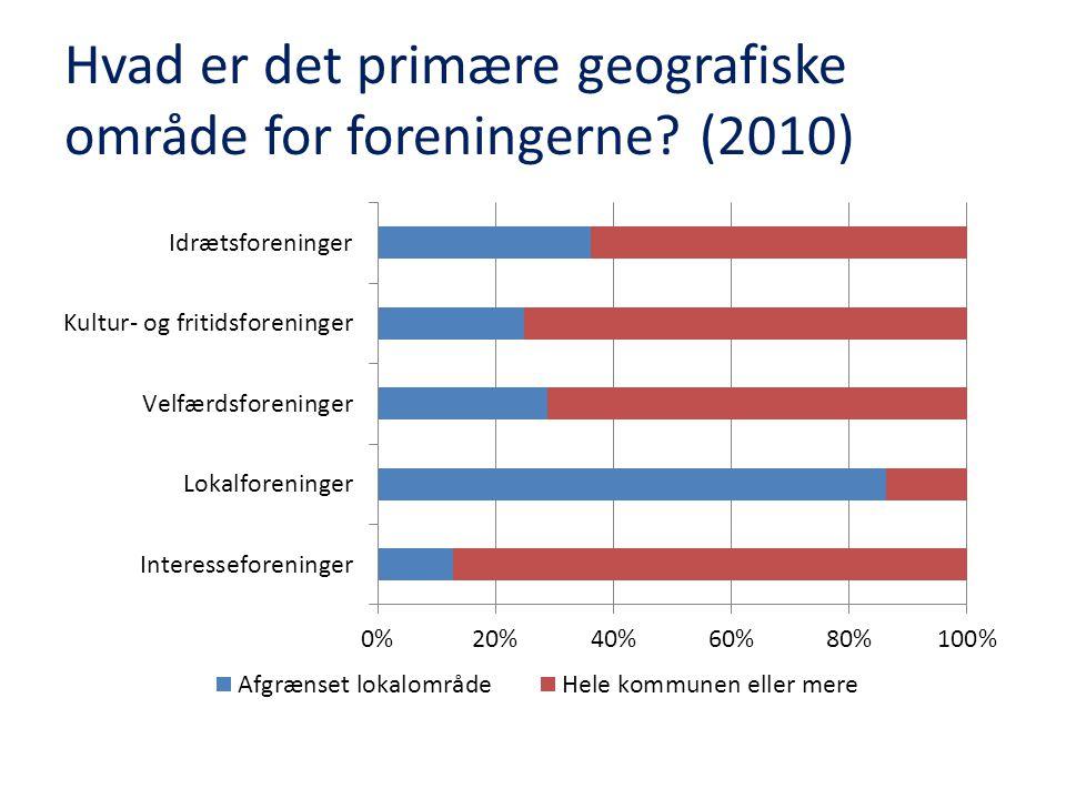 Hvad er det primære geografiske område for foreningerne (2010)