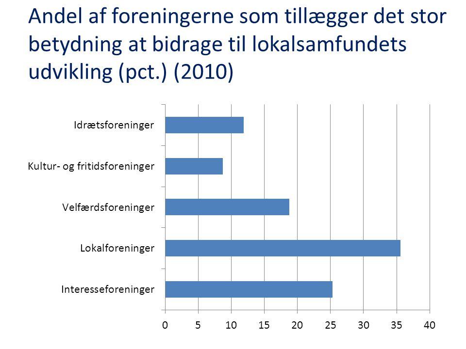 Andel af foreningerne som tillægger det stor betydning at bidrage til lokalsamfundets udvikling (pct.) (2010)