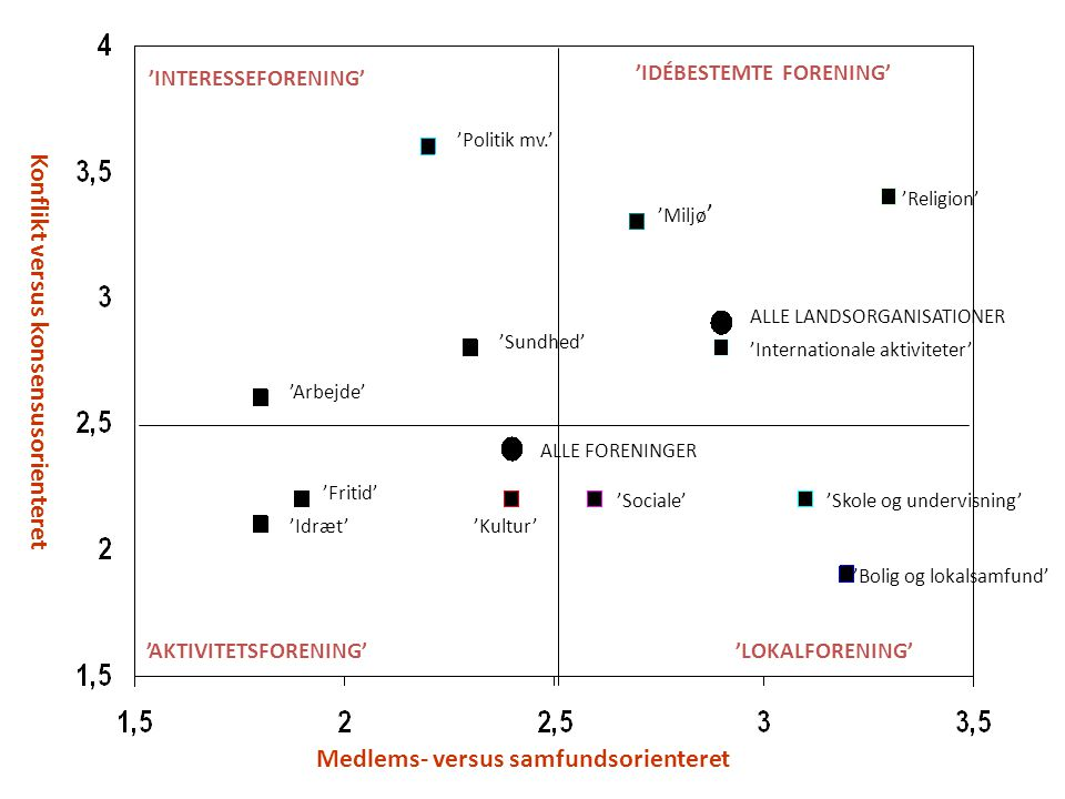 Konflikt versus konsensusorienteret