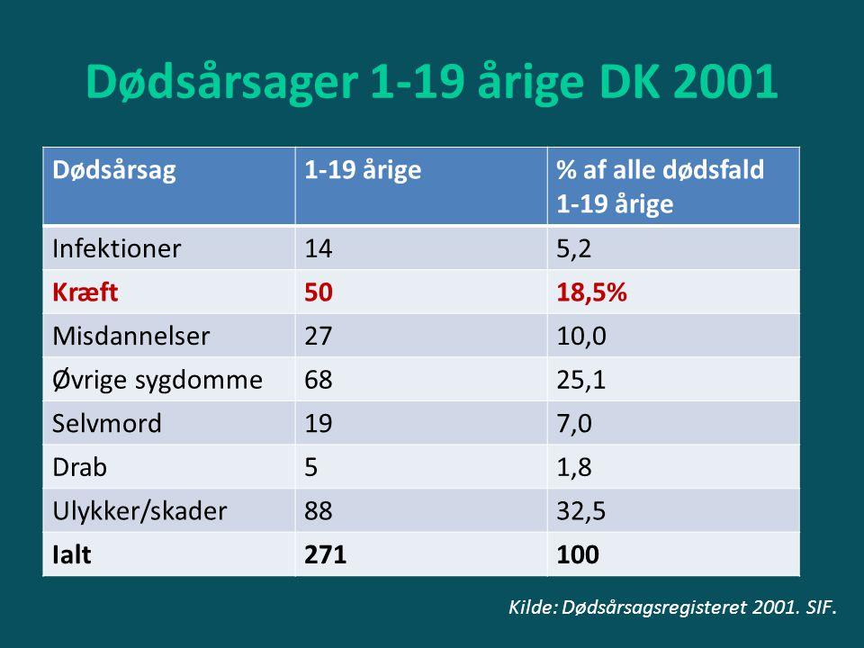 Dødsårsager 1-19 årige DK 2001 Dødsårsag 1-19 årige