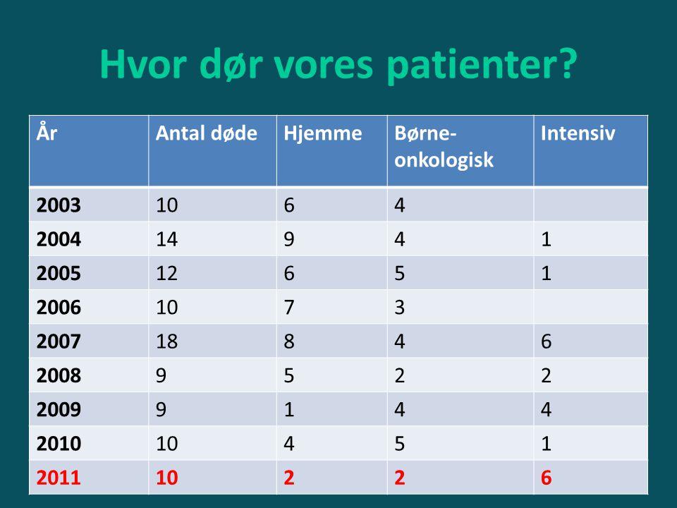 Hvor dør vores patienter