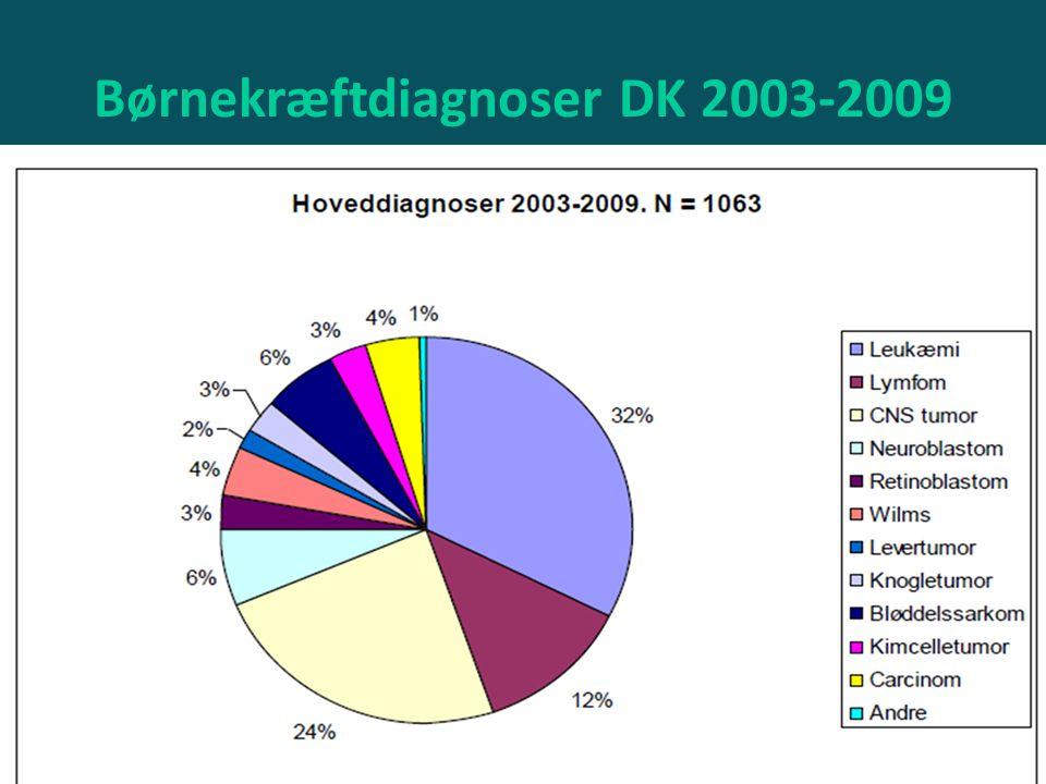 Børnekræftdiagnoser DK 2003-2009