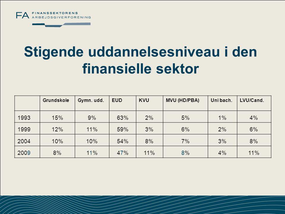 Stigende uddannelsesniveau i den finansielle sektor