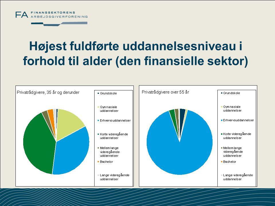 Højest fuldførte uddannelsesniveau i forhold til alder (den finansielle sektor)