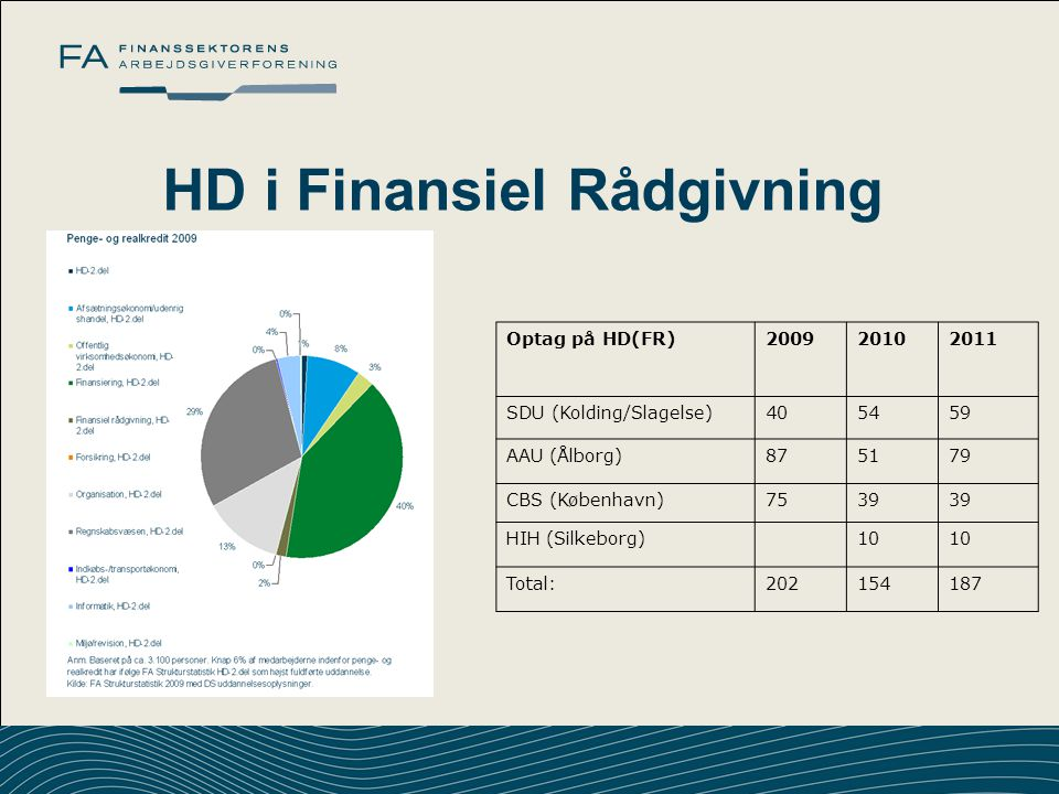 HD i Finansiel Rådgivning