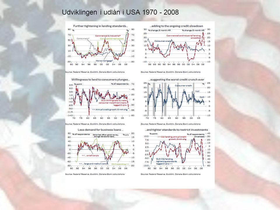 Udviklingen i udlån i USA 1970 - 2008