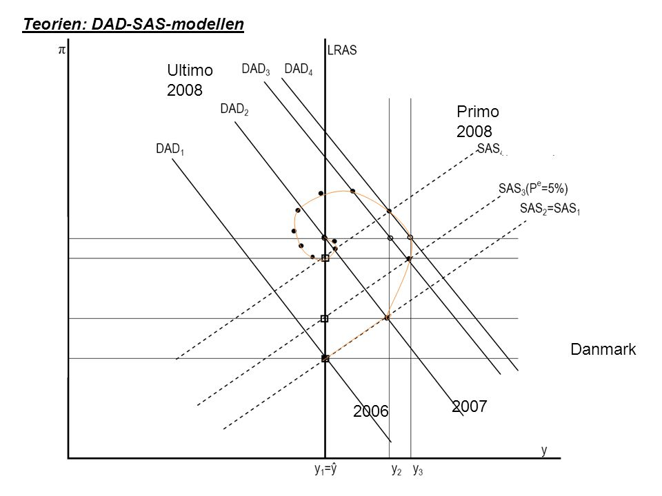 Teorien: DAD-SAS-modellen