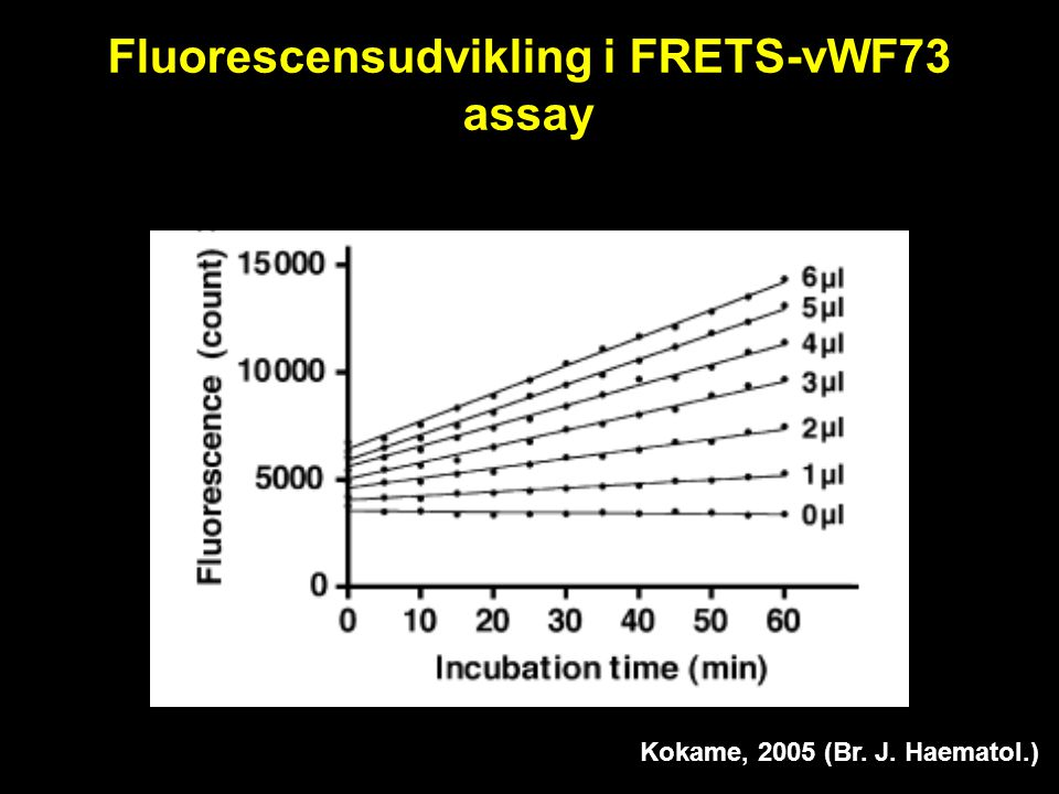 Fluorescensudvikling i FRETS-vWF73 assay
