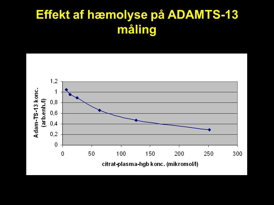 Effekt af hæmolyse på ADAMTS-13 måling