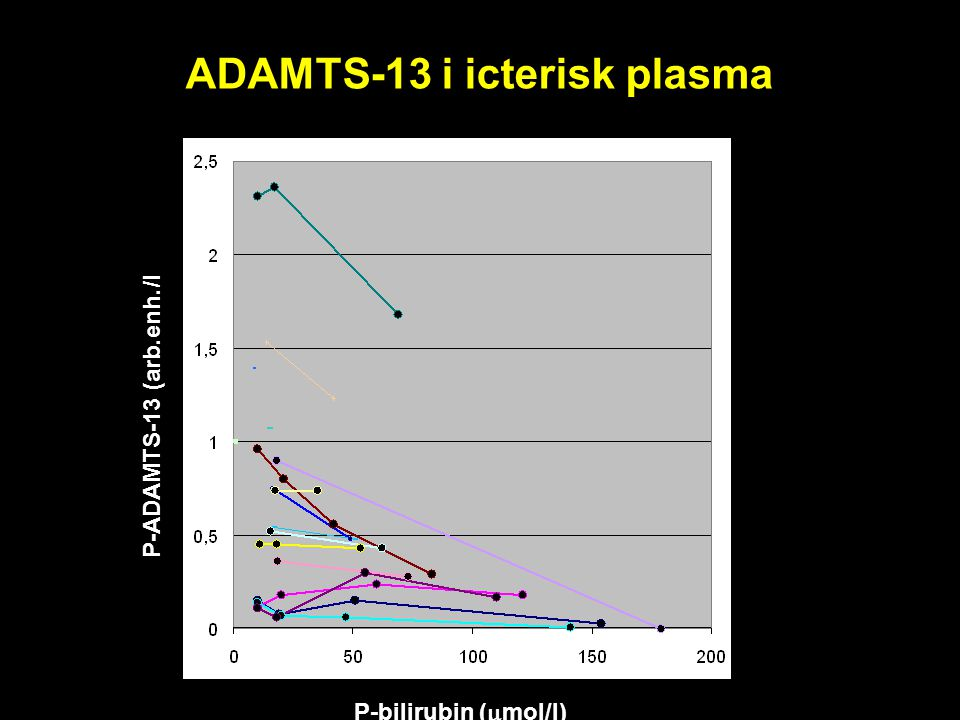 ADAMTS-13 i icterisk plasma