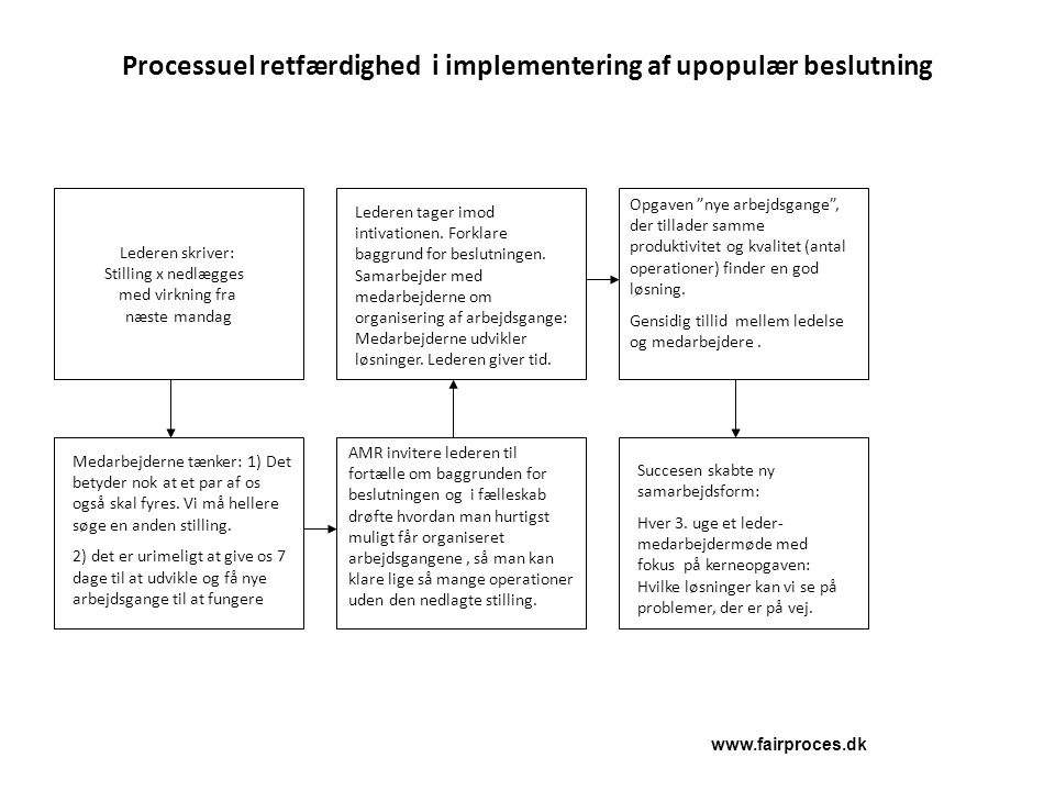 Processuel retfærdighed i implementering af upopulær beslutning