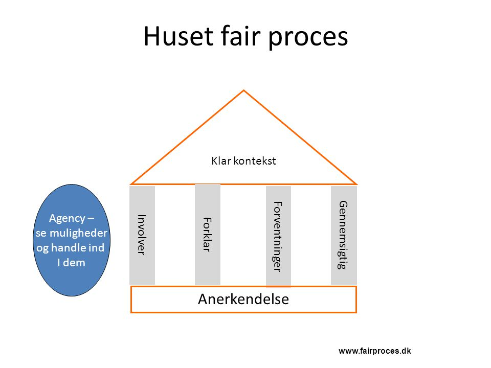Huset fair proces Anerkendelse Klar kontekst Agency – se muligheder