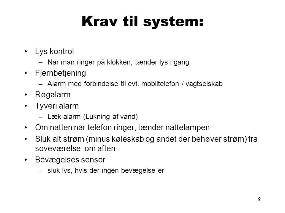 Krav til system: Lys kontrol Fjernbetjening Røgalarm Tyveri alarm