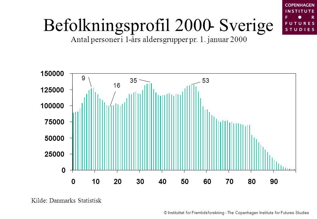Befolkningsprofil 2000 - Sverige Antal personer i 1 -