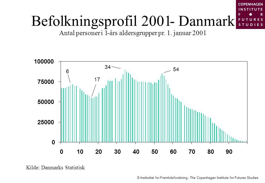 Befolkningsprofil 2001 - Danmark Antal personer i 1 -