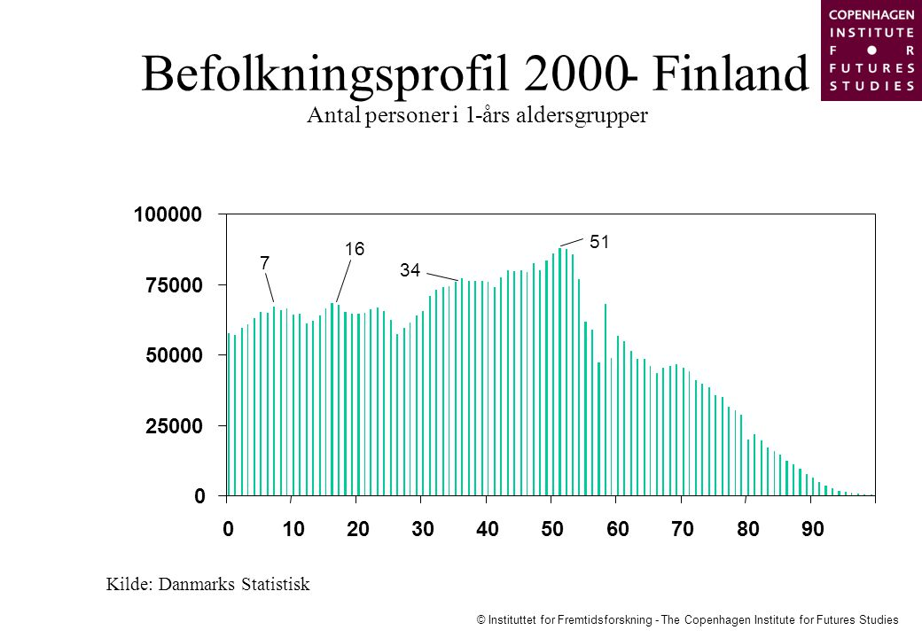 Befolkningsprofil 2000 - Finland Antal personer i 1 -