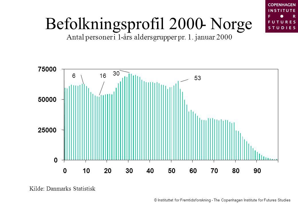 Befolkningsprofil 2000 - Norge Antal personer i 1 -