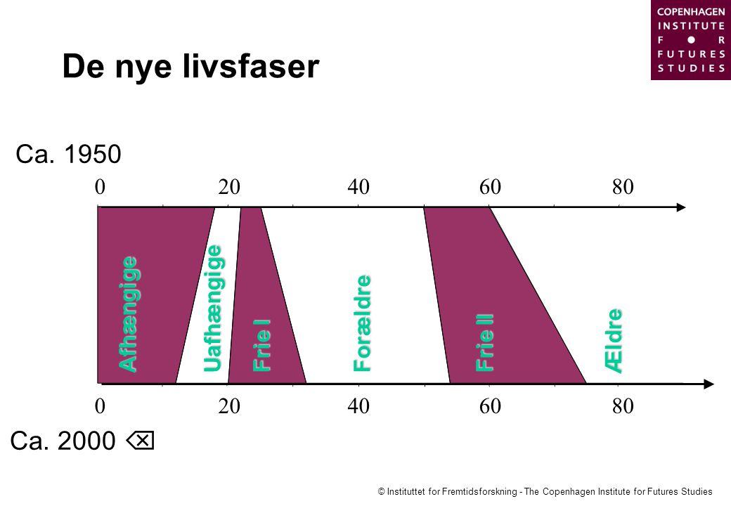 De nye livsfaser Ca. 1950 Ca. 2000  20 40 60 80 Uafhængige Afhængige