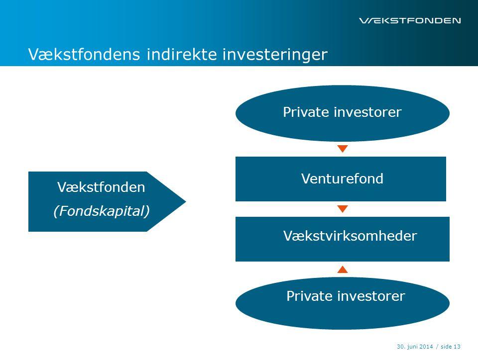 Vækstfondens indirekte investeringer