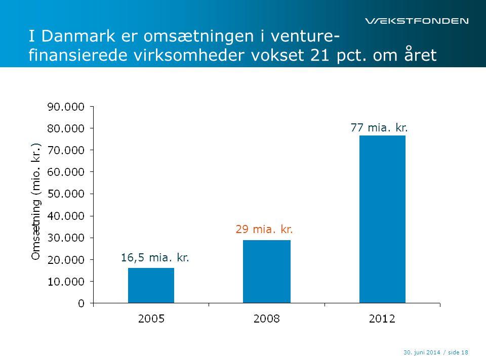 I Danmark er omsætningen i venture- finansierede virksomheder vokset 21 pct. om året