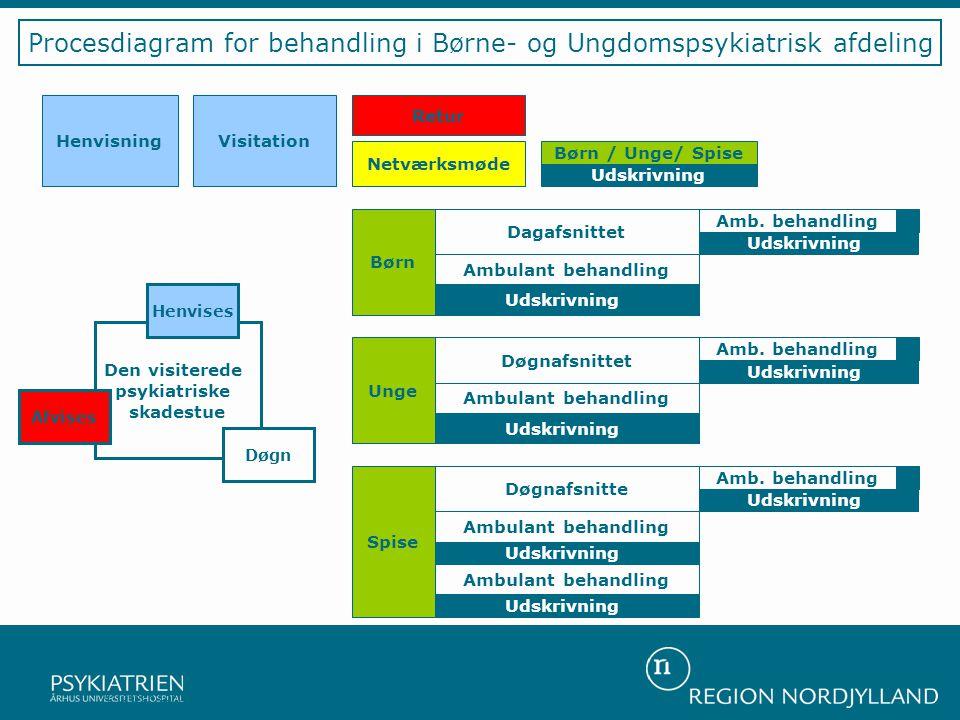 Procesdiagram for behandling i Børne- og Ungdomspsykiatrisk afdeling