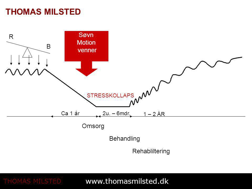 Søvn R Motion venner B Omsorg Behandling Rehabliltering STRESSKOLLAPS