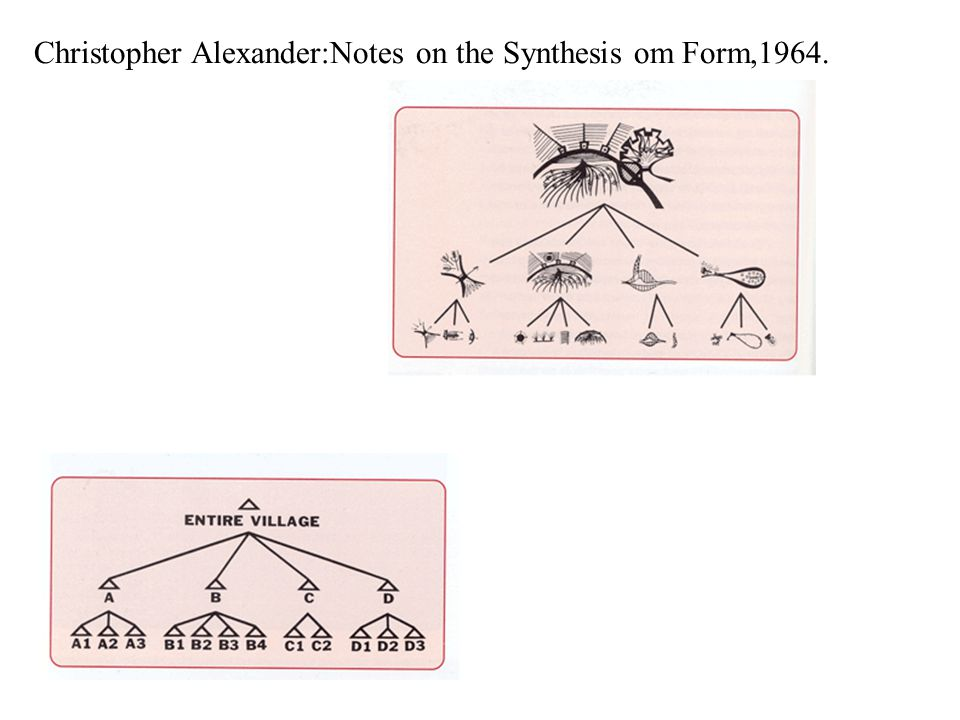 Christopher Alexander:Notes on the Synthesis om Form,1964.