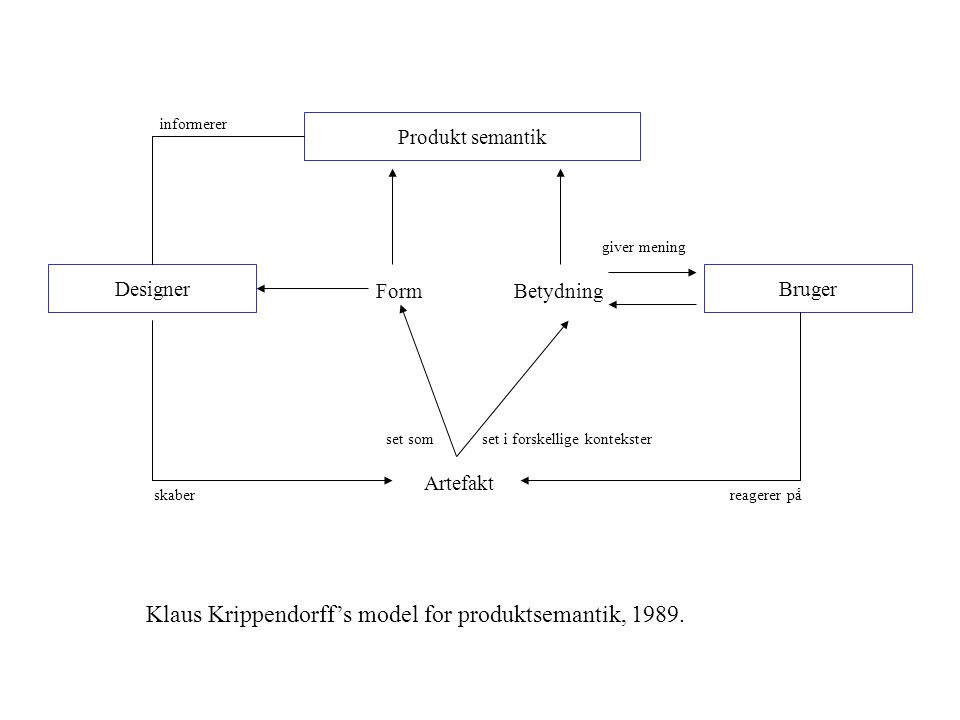 Klaus Krippendorff's model for produktsemantik, 1989.