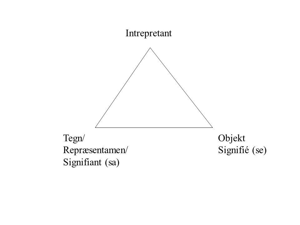 Intrepretant Tegn/ Repræsentamen/ Signifiant (sa) Objekt Signifié (se)