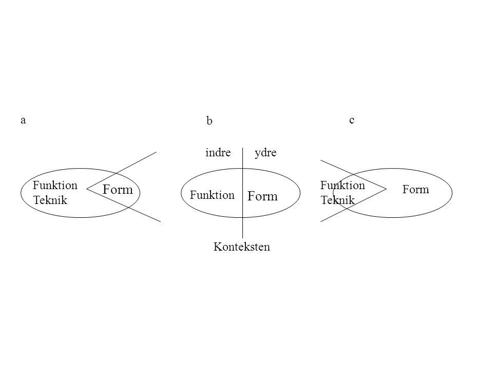 Form Form a b c indre ydre Funktion Teknik Funktion Teknik Form