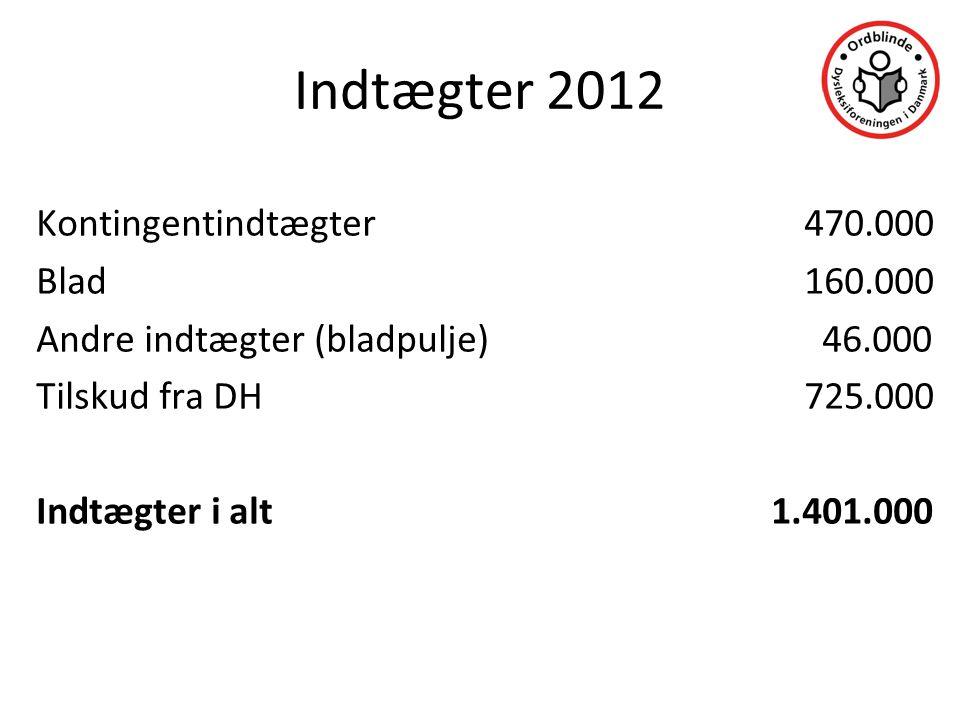 Indtægter 2012 Kontingentindtægter 470.000 Blad 160.000