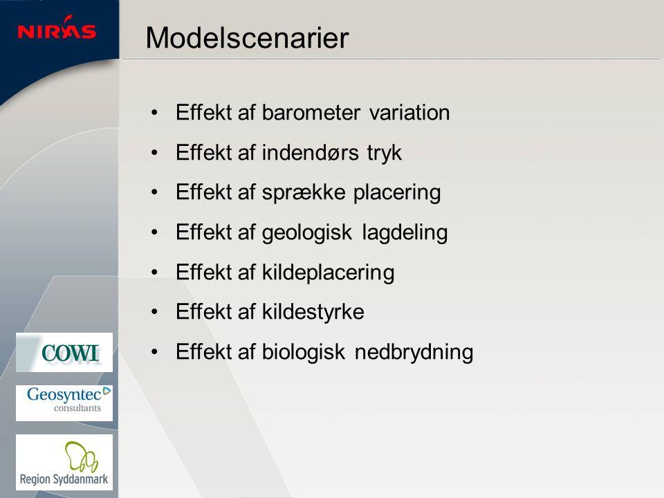 Modelscenarier Effekt af barometer variation Effekt af indendørs tryk