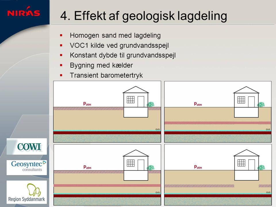 4. Effekt af geologisk lagdeling