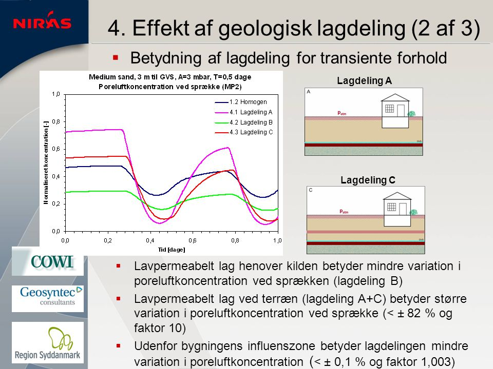 4. Effekt af geologisk lagdeling (2 af 3)