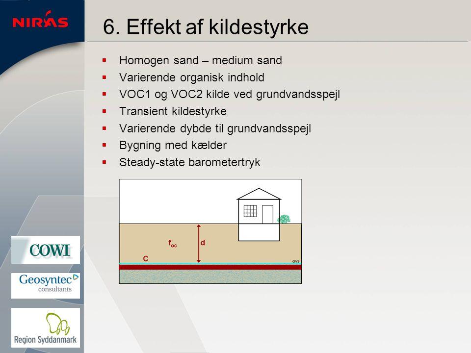 6. Effekt af kildestyrke Homogen sand – medium sand