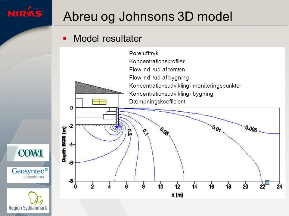 Abreu og Johnsons 3D model