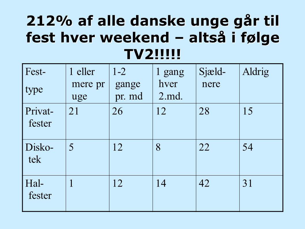 212% af alle danske unge går til fest hver weekend – altså i følge TV2!!!!!