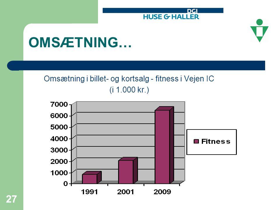 Omsætning i billet- og kortsalg - fitness i Vejen IC
