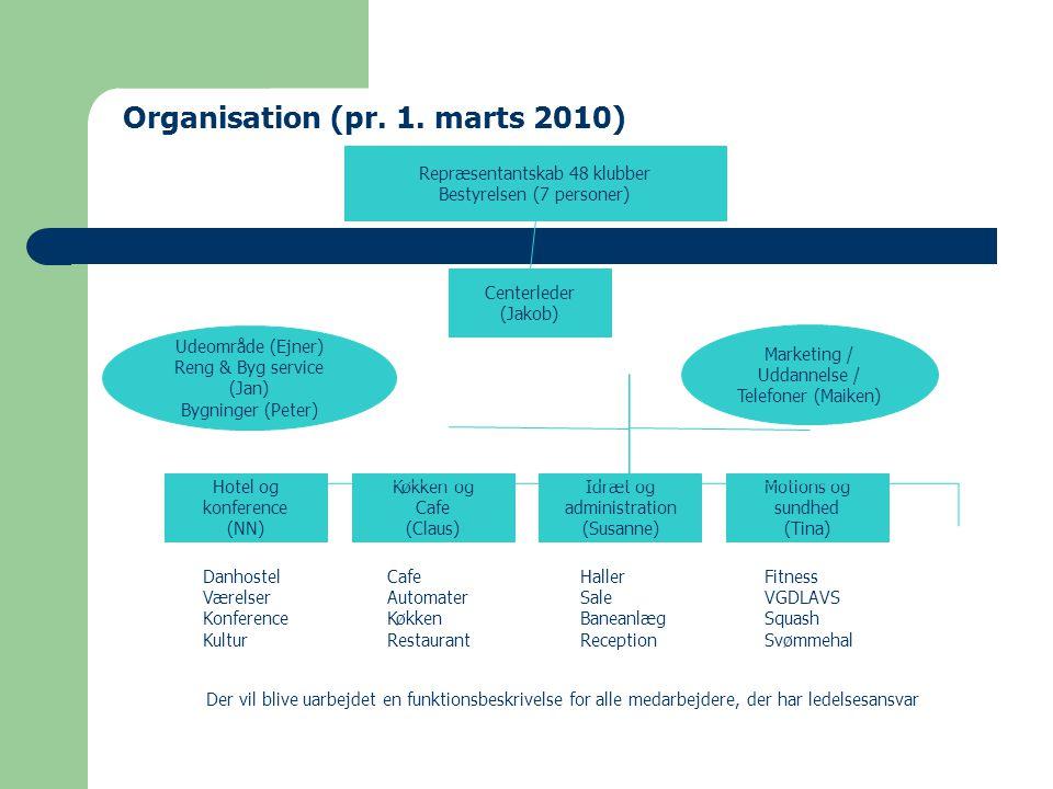 Organisation (pr. 1. marts 2010)