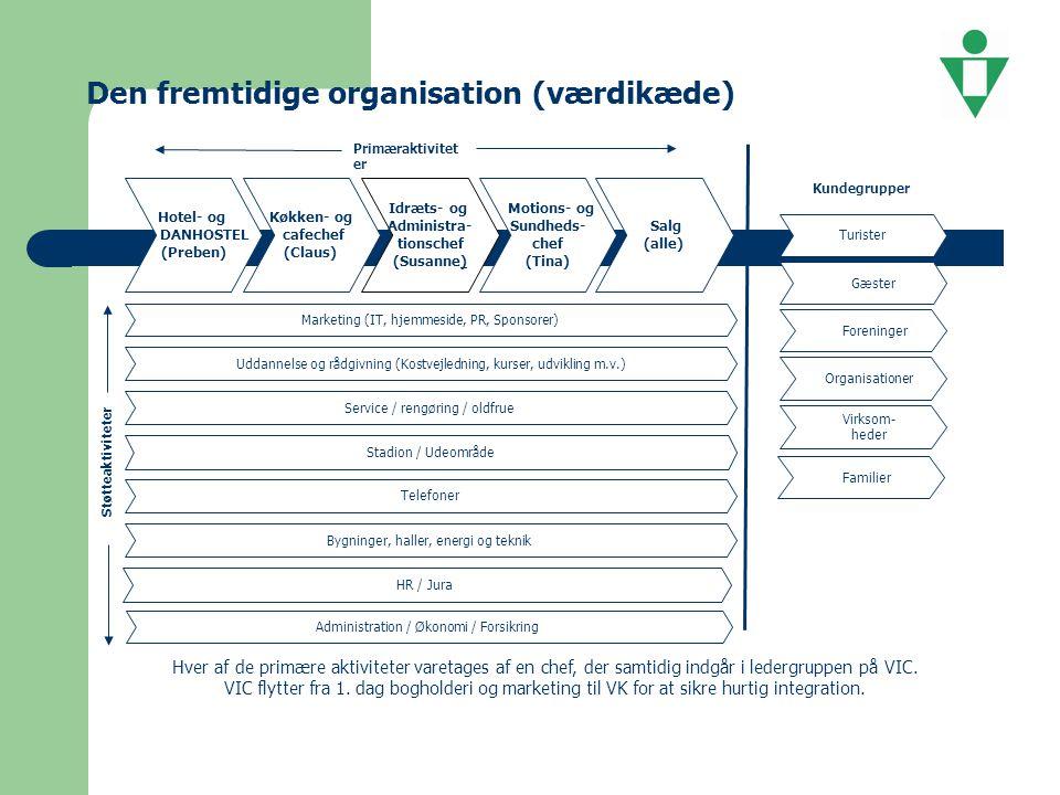 Den fremtidige organisation (værdikæde)