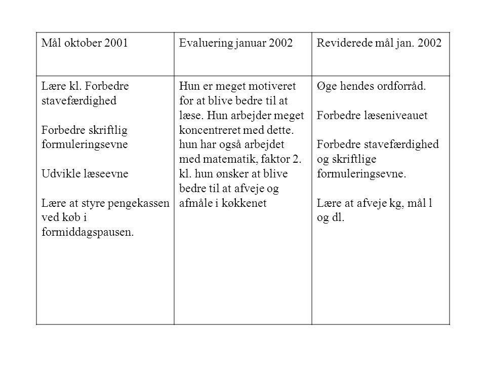 Mål oktober 2001 Evaluering januar 2002. Reviderede mål jan. 2002. Lære kl. Forbedre stavefærdighed.