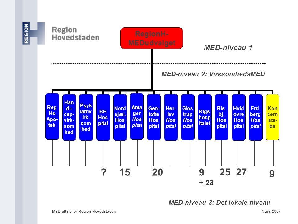 15 20 9 25 27 9 + 23 MED-niveau 3: Det lokale niveau Enstrenget