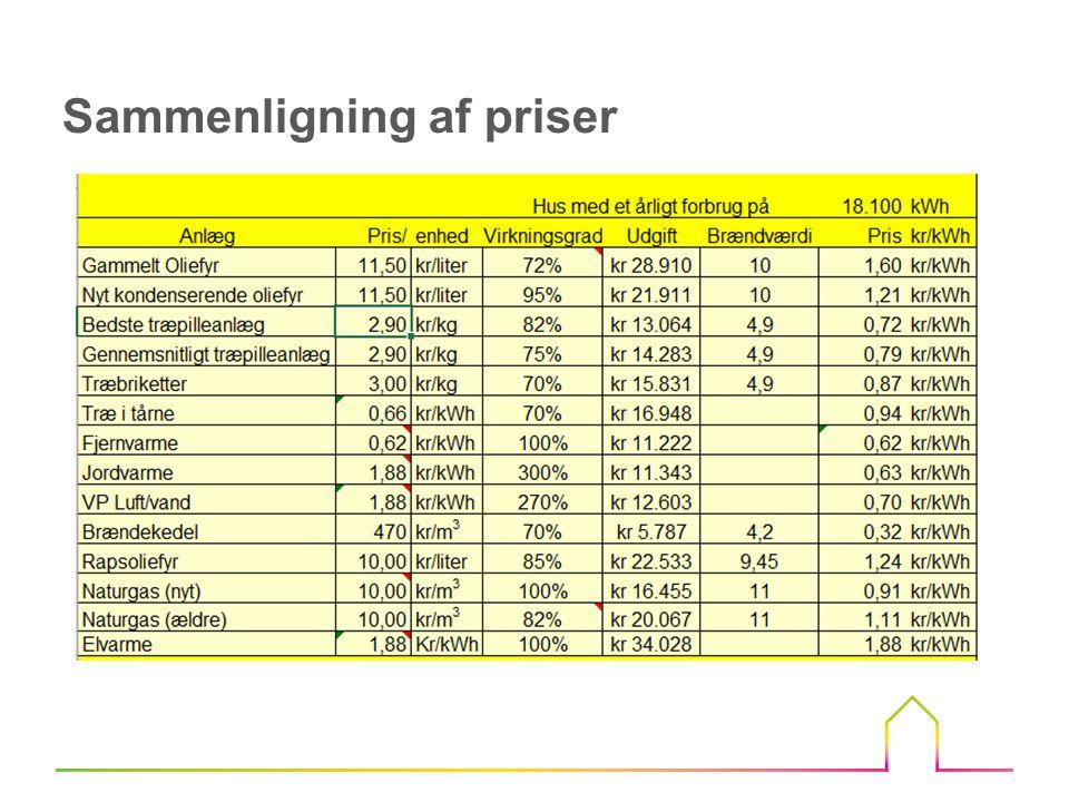 Sammenligning af priser
