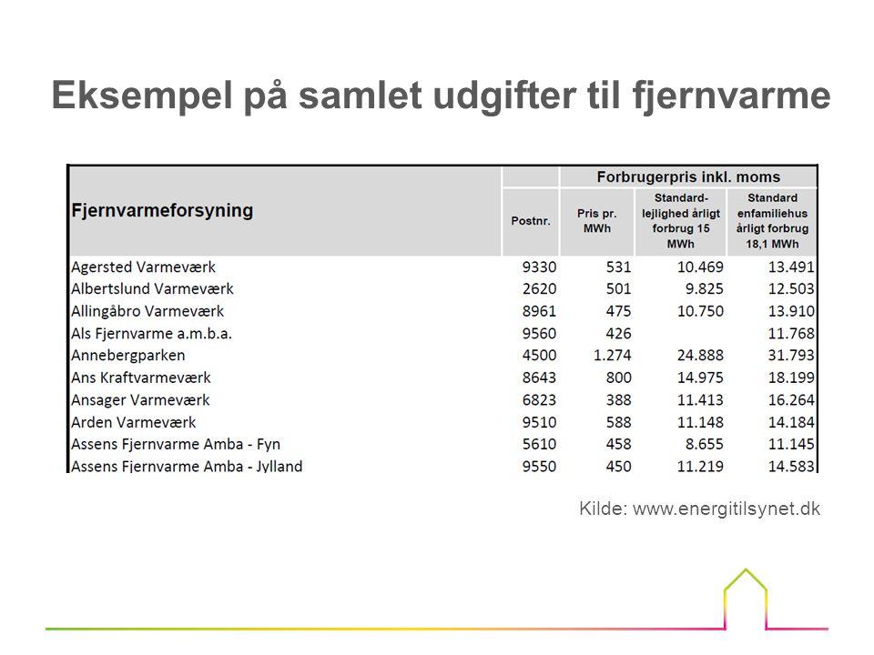 Eksempel på samlet udgifter til fjernvarme
