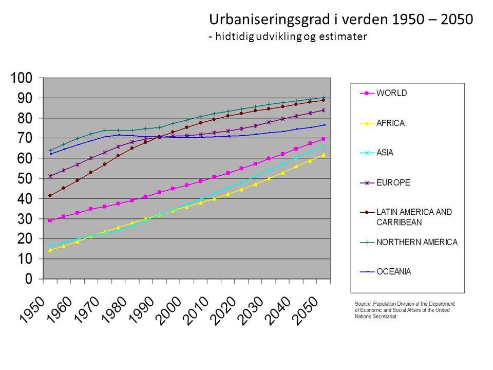Urbaniseringsgrad i verden 1950 – 2050