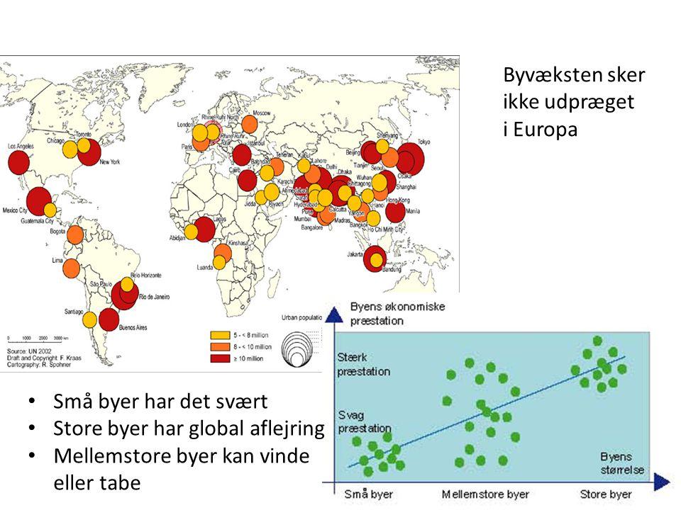 Byvæksten sker ikke udpræget. i Europa. Små byer har det svært. Store byer har global aflejring.