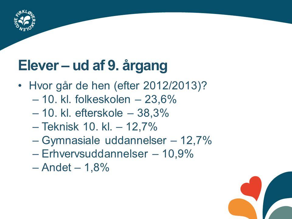 Elever – ud af 9. årgang Hvor går de hen (efter 2012/2013)